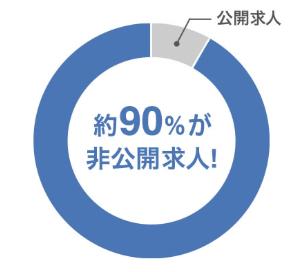 非公開求人は全体の求人の9割
