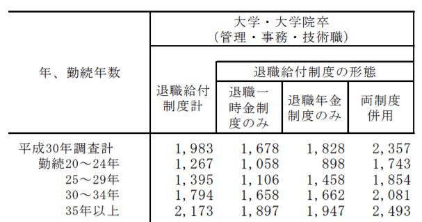 大卒者(勤続20年以上)の退職金平均