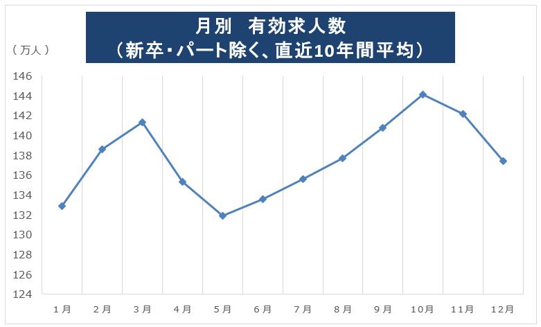 有効求人数の推移(月次)